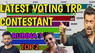 Bigg Boss 14 'VOTING TREND' - BIGG BOSS 14 TRP RATING   NEW RATING OF ALL CONTESTANTS   VOTING TREND