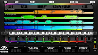 Frequency Chart For Drums And Bass Music Production With Ableton