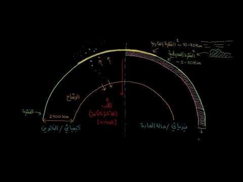 الصف الحادي عشر العلوم العامة علوم الكون والفلك طبقات الأرض كيميائيًا وفيزيائيًا