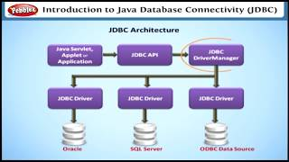 Learn Communication Technologies in Java EE | Learning J2EE in English | Learn Java EE