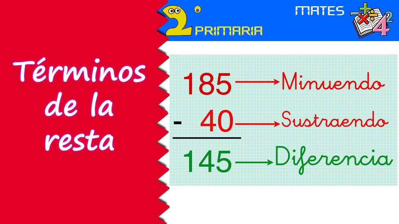 Matemáticas. 2º Primaria. Tema 2. Las partes de la resta