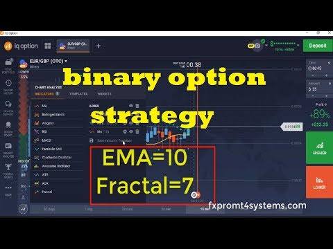 What are pullbacks in binary options