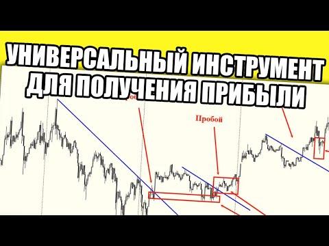 Торговые сигналы по индекатору market facilitaition index