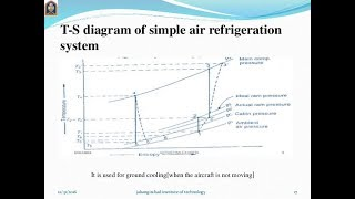 How To Draw T S Diagram From P V Diagram Important For Gate Ies Ssc
