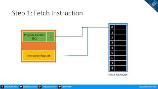 Steps followed by CPU to Execute an Instruction