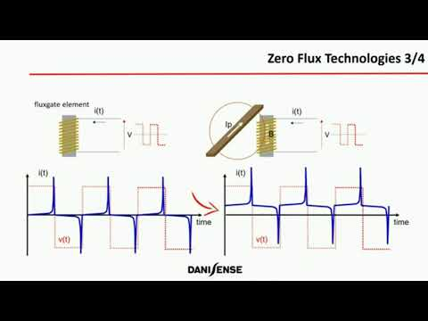Danisense Zero Flux Current Transducer Principle