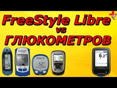 У какого глюкометра самая маленькая погрешность с FreeStyle Libre