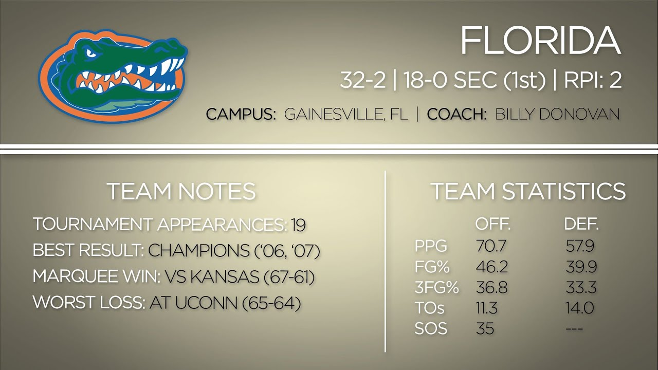 2014 NCAA Tournament: Florida Gators Team Profile thumbnail