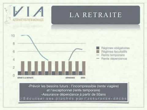 La retraite gestion de patrimoine www.via-ap.com