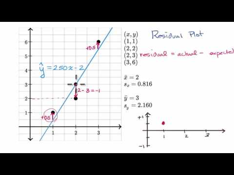 Residual plots (video) | Khan Academy