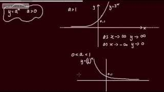 Core 2 - Exponentials And Logarithms (8) - Graphing Exponential Functions