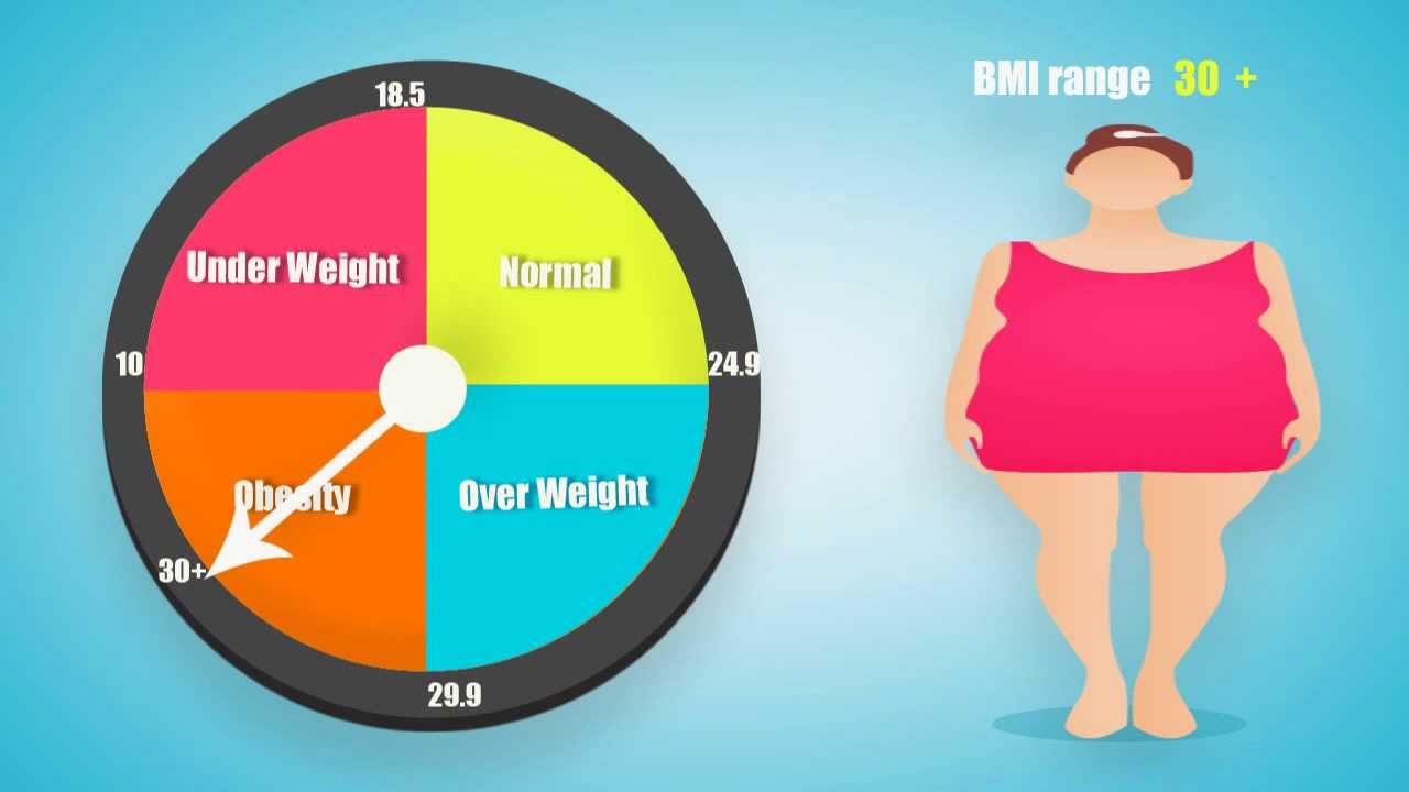 How To Calculate Bmi Table Body