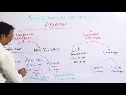Tax    Introduction    Direct Tax    Part 1    Mathur Sir Classes