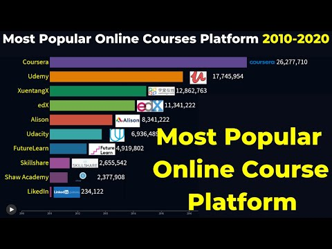 Most Popular Online Course Platform From 2010-2020
