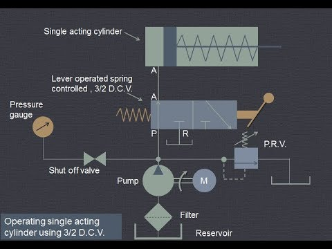 Cylinder double cylinder acting acting single and Difference between