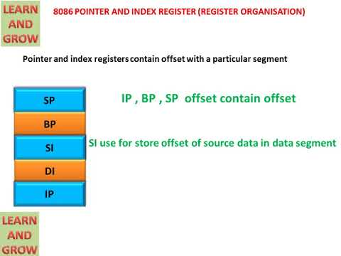8086 POINTER AND INDEX REGISTER (REGISTER ORGANISATION)(हिन्दी )!LEARN AND GROW