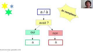 Vignette de Comment ne plus hésiter entre  A et  À : une technique de mémorisation efficace.