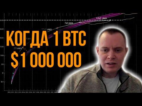 Инвестиция в биткоин через