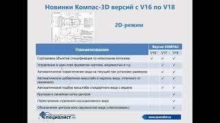 Автоматизация конструкторских работ в Компас-3D