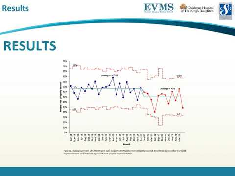 Thumbnail image of video presentation for A Quality Improvement Project to Evaluate and Improve Diagnosis and Treatment of UTIs in the Pediatric Urgent Care Setting