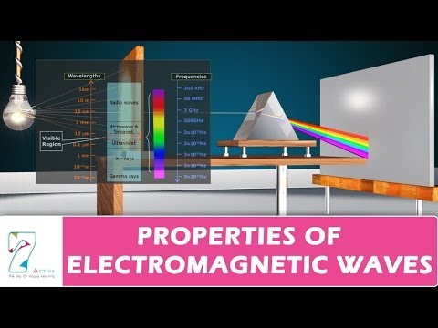Electromagnetic Waves Source And Nature-CBSE Class 12