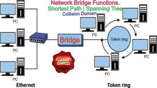 Network BRIDGE   What is Network Bridge   Network Bridge Function   Pros & Cons of  Network Bridge