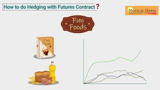 15. Hedging with Futures | Hedging Strategies Explained