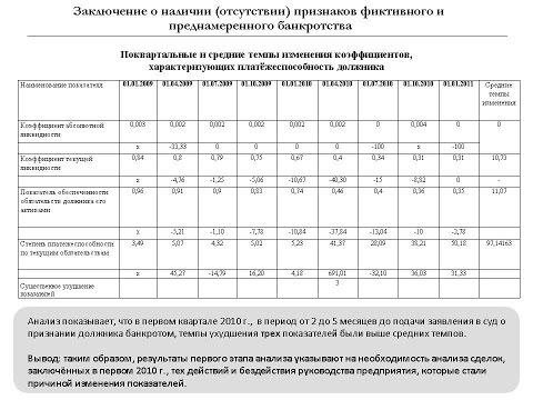 Ч. 2 Признаки фиктивного и преднамеренного банкротства.  Financial analysis