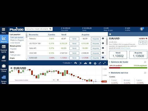 Analisis forex intraday