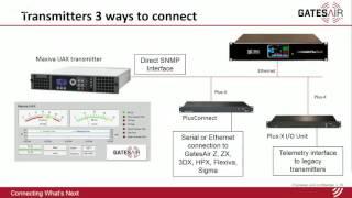 Control y Monitoreo de Estaciones Transmisoras (Español)