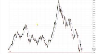 Dax30 – Ein Plus aber keine Veränderung…