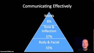 Effective Communication- Manager & Supervisor Leadership Training- Part 2-