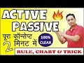 Active and Passive Voice | RULES, TRICKS, CHARTS, EXERCISES, EXAMPLES & PDF | English Grammar