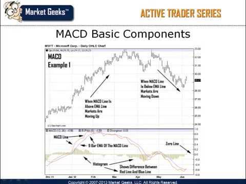 FOREX MACD indicator
