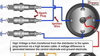How Ignition System Works