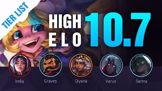 HIGH ELO LoL Tier List Patch 10.7 by Mobalytics - League of Legends Season 10