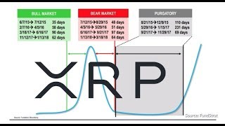 XRP Bull Run Plan, Ripple And This Is All Been Planned