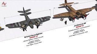 WW2 Fighter And Bomber Size Comparison 3D
