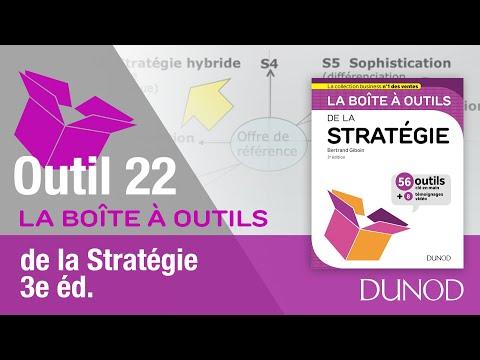 Outil 22: L'horloge stratégique