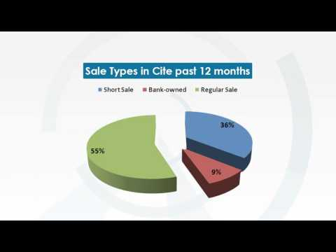 Cite Condo in Miami weekly market update 10/01/2012