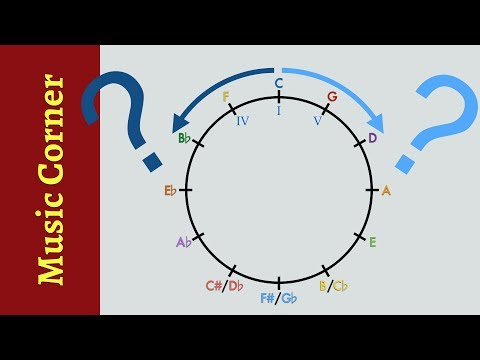 How to Create Chord Progressions with the Circle of Fifths