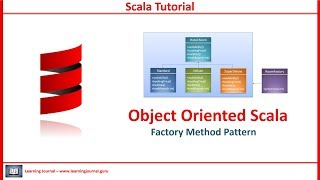 Scala Tutorial - Factory Pattern in Scala