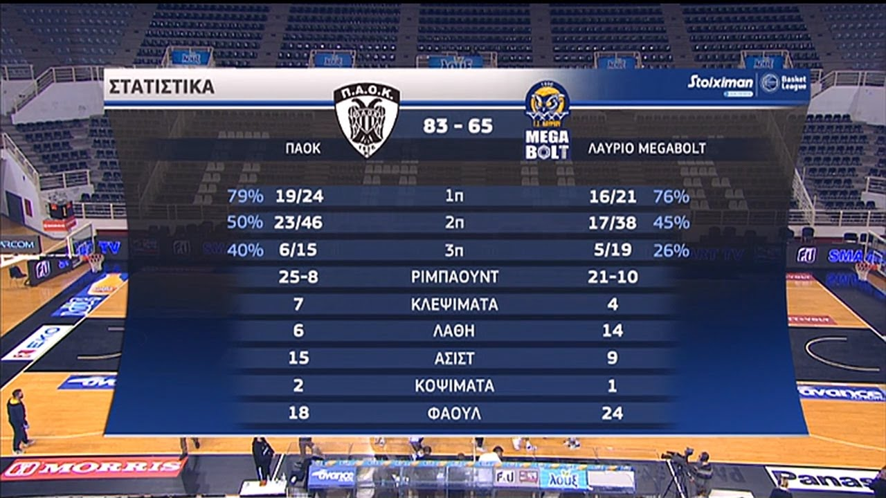 Basket League | ΠΑΟΚ – Λαύριο 83-65 | HIGHLIGHTS | 18/11/2020 | ΕΡΤ