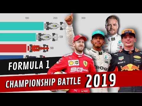 Image: Watch: 2019 F1 World Championship timelapse graphic!