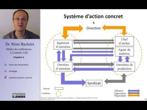 Vidéo Les concepts de l'analyse stratégique 2