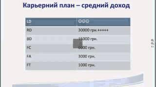 Карьерный план ОВБ  Как работает на практике карьерный план ОВБ Петр Сидорчук 1