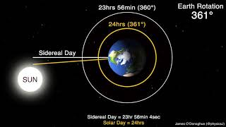 Sidereal Day versus Solar Day