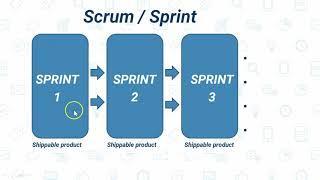 Scrum Methodology - Agile Tutorial 3