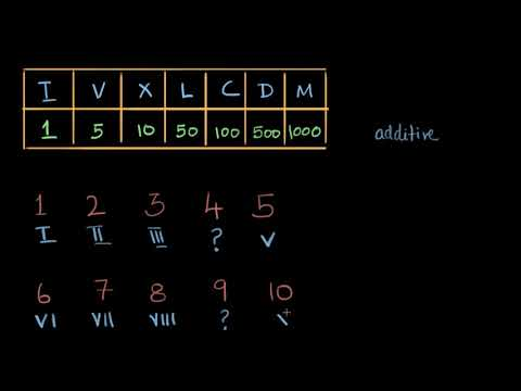 Reading and writing Roman numerals (video)   Khan Academy