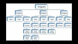 Project Management   Work Breakdown Structure